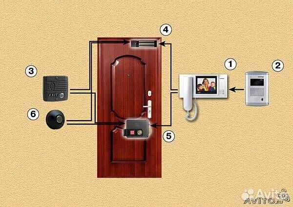 вызывной панели с встроенными микрофоном и видеокамерой (2). электромеханического замка(5). Современное оборудование...